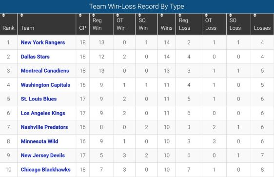 FireShot Screen Capture #132 - 'Team Win-Loss _' - www_sportingcharts_com_nhl_stats_team-win-loss-record-by-type-regulation-overtime-and-shootout_2015