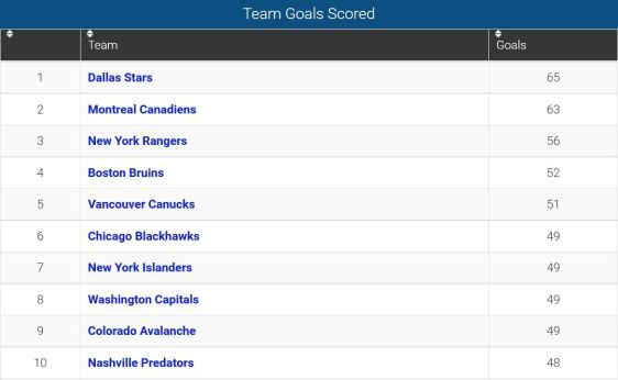 FireShot Screen Capture #133 - 'Team Goals Scored_ 2015-16 NHL Season' - www_sportingcharts_com_nhl_stats_team-goals-scored_2015