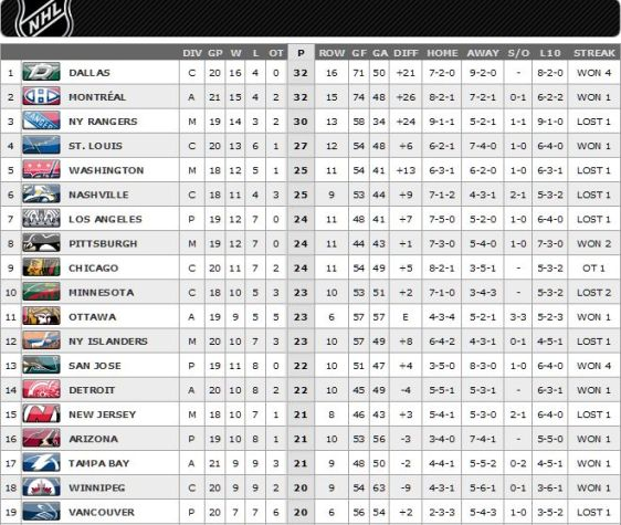 FireShot Screen Capture #175 - '2015-2016 League Standings Standings I NHL_com - Standings' - www_nhl_com_ice_standings_htm_season=20152016&type=LEA