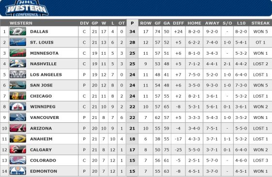 FireShot Screen Capture #191 - '2015-2016 Conference Standings Standings I NHL_com - Standings' - www_nhl_com_ice_standings_htm_season=20152016&type=C