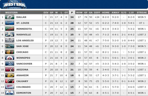FireShot Screen Capture #191 - '2015-2016 Conference Standings Standings I NHL_com - Standings' - www_nhl_com_ice_standings_htm_season=20152016&type=C