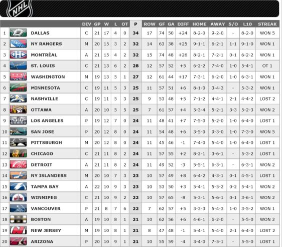 FireShot Screen Capture #192 - '2015-2016 League Standings Standings I NHL_com - Standings' - www_nhl_com_ice_standings_htm_season=20152016&type=LEA