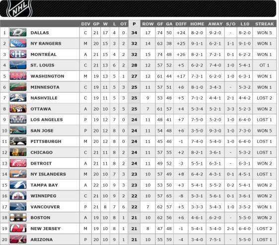 FireShot Screen Capture #192 - '2015-2016 League Standings Standings I NHL_com - Standings' - www_nhl_com_ice_standings_htm_season=20152016&type=LEA