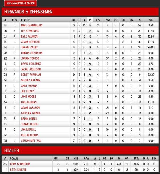FireShot Screen Capture #194 - '2015-2016 Regular Season Stats - Points - New Jersey Devils - Statistics' - devils_nhl_com_club_stats_htm