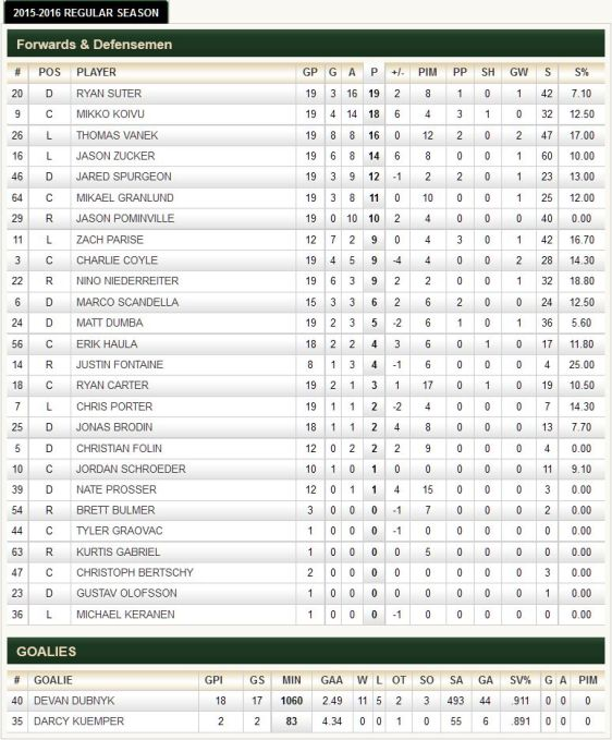 FireShot Screen Capture #204 - '2015-2016 Regular Season Stats - Points - Minnesota Wild - Statistics' - wild_nhl_com_club_stats_htm