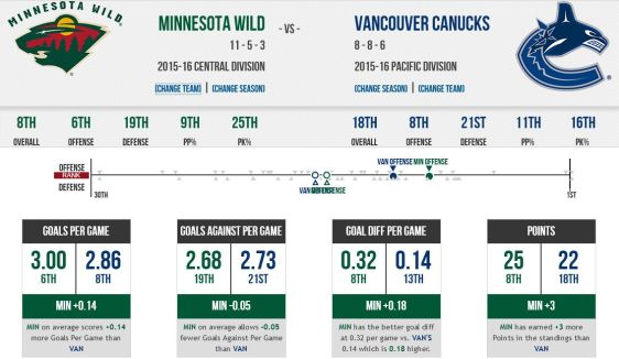 FireShot Screen Capture #210 - '2015 Minnesota Wild vs_ 2015 Vancouver Canucks - Compare Stats, Leaders and Past Matchups' - www_sportingcharts_com_nh