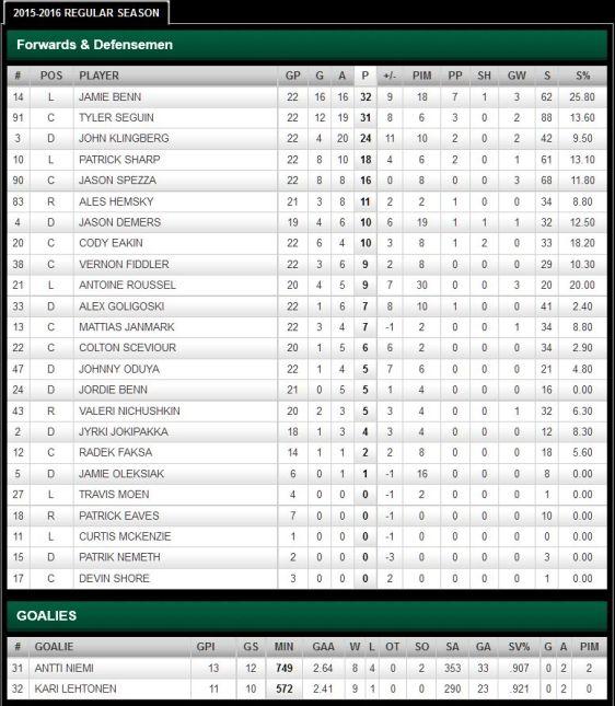 FireShot Screen Capture #217 - '2015-2016 Regular Season Stats - Points - Dallas Stars - Statistics' - stars_nhl_com_club_stats_htm