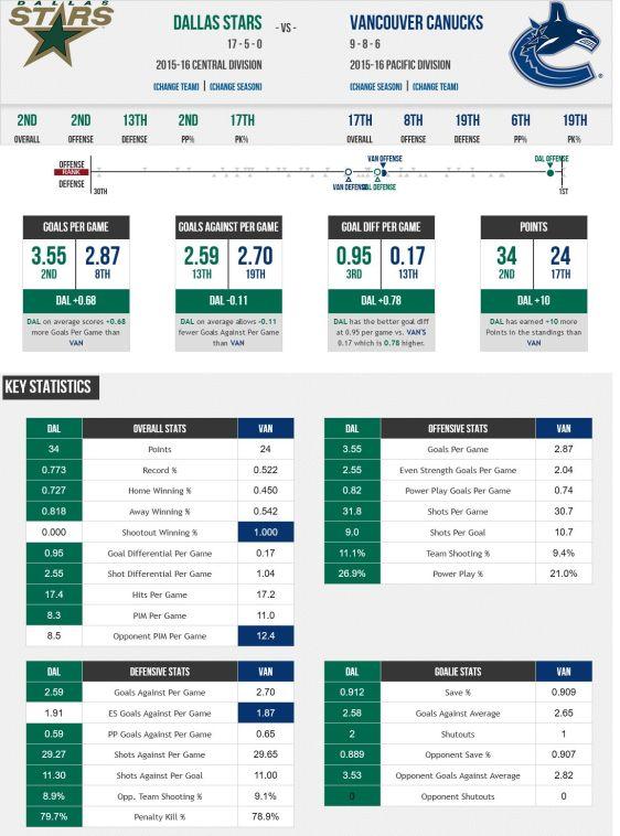 FireShot Screen Capture #218 - '2015 Dallas Stars vs_ 2015 Vancouver Canucks - Compare Stats, Leaders and Past Matchups' - www_sportingcharts_com_nhl