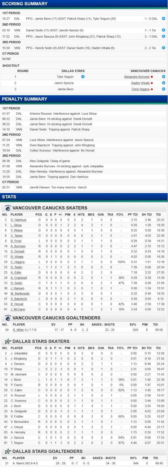 FireShot Screen Capture #220 - 'Vancouver Canucks at Dallas Stars - 11_27_2015' - canucks_nhl_com_gamecenter_en_boxscore_id=2015020340