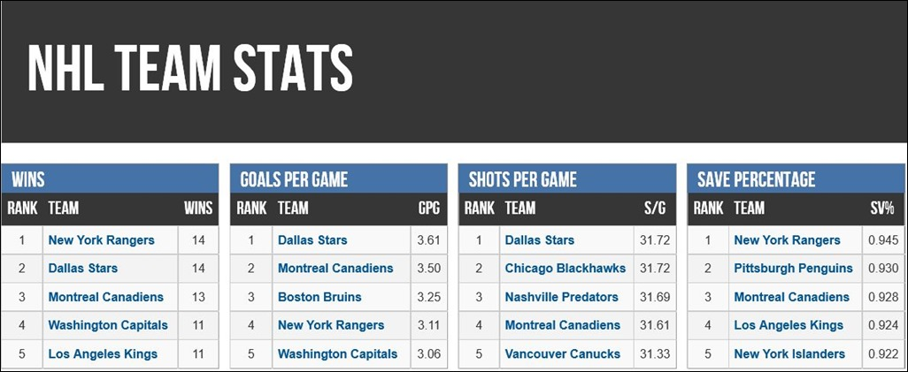 FireShot Screen Capture #117 - 'NHL Team Stats - SportingCharts_com' - www_sportingcharts_com_stats_nhl_team