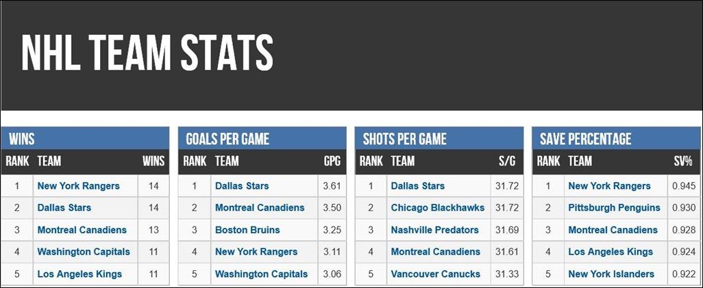 FireShot Screen Capture #117 - 'NHL Team Stats - SportingCharts_com' - www_sportingcharts_com_stats_nhl_team