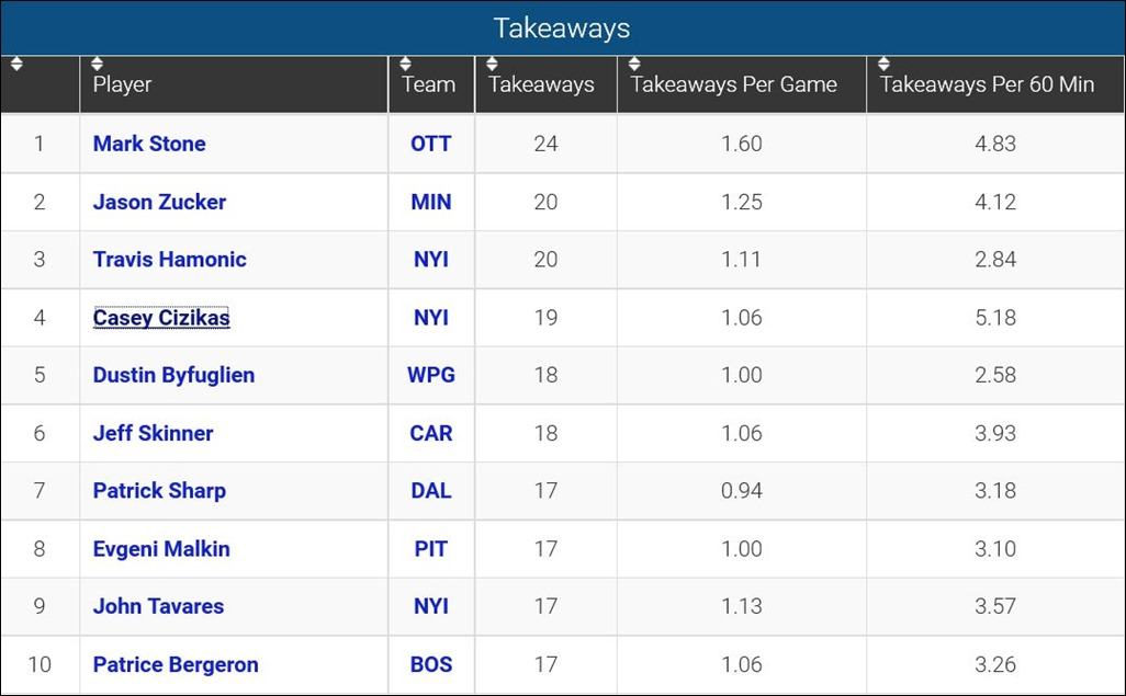 FireShot Screen Capture #121 - 'Player Takeaways_ 2015-16 NHL Season' - www_sportingcharts_com_nhl_stats_player-takeaway-statistics_2015