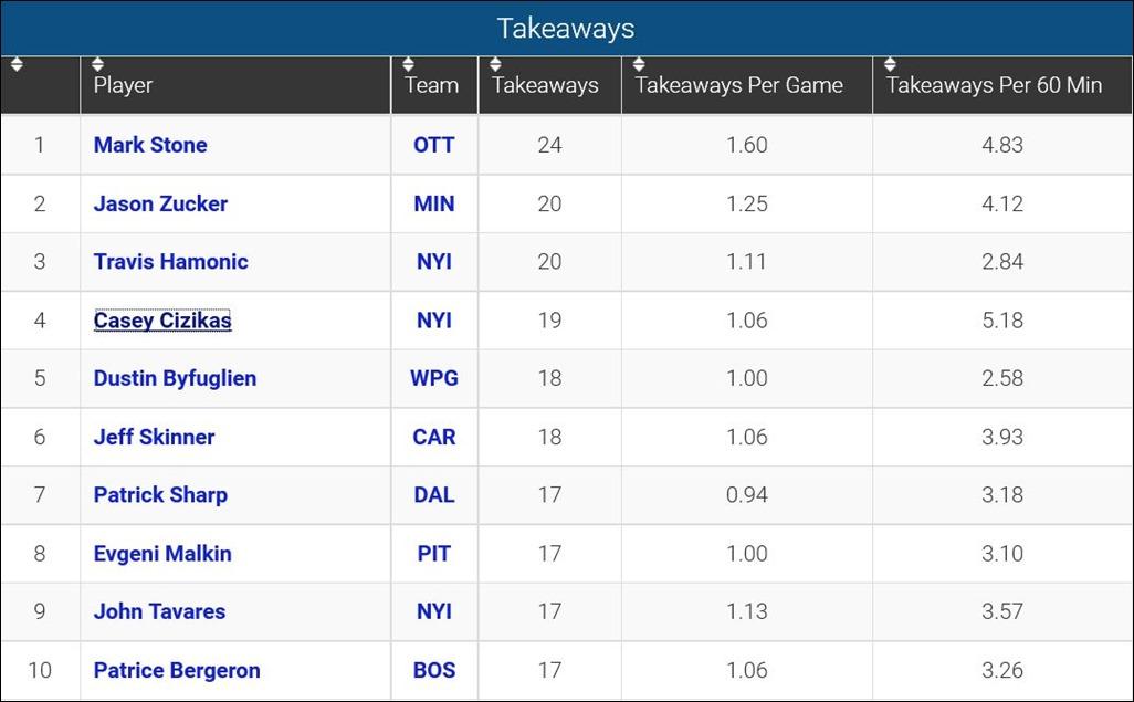 FireShot Screen Capture #121 - 'Player Takeaways_ 2015-16 NHL Season' - www_sportingcharts_com_nhl_stats_player-takeaway-statistics_2015