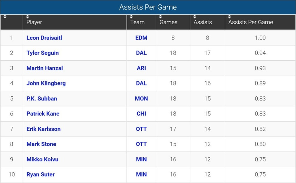 FireShot Screen Capture #122 - 'Assists Per Game_ 2015-16 NHL Season' - www_sportingcharts_com_nhl_stats_player-assists-per-game_2015