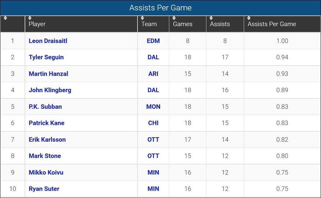 FireShot Screen Capture #122 - 'Assists Per Game_ 2015-16 NHL Season' - www_sportingcharts_com_nhl_stats_player-assists-per-game_2015