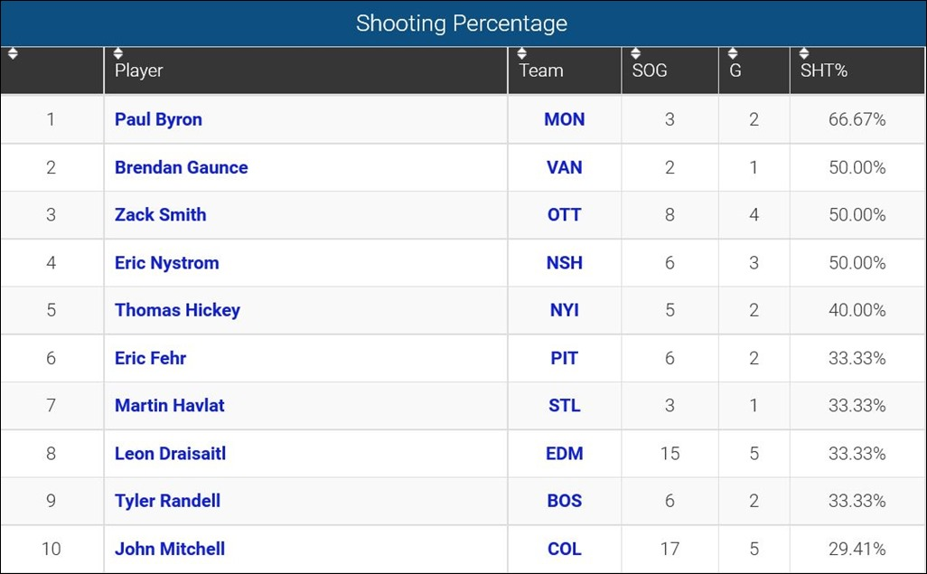 FireShot Screen Capture #125 - 'Player Shooting Percentage - SHT%_ 2015-16 NHL Se_' - www_sportingcharts_com_nhl_stats_player-shooting-percentage_2015