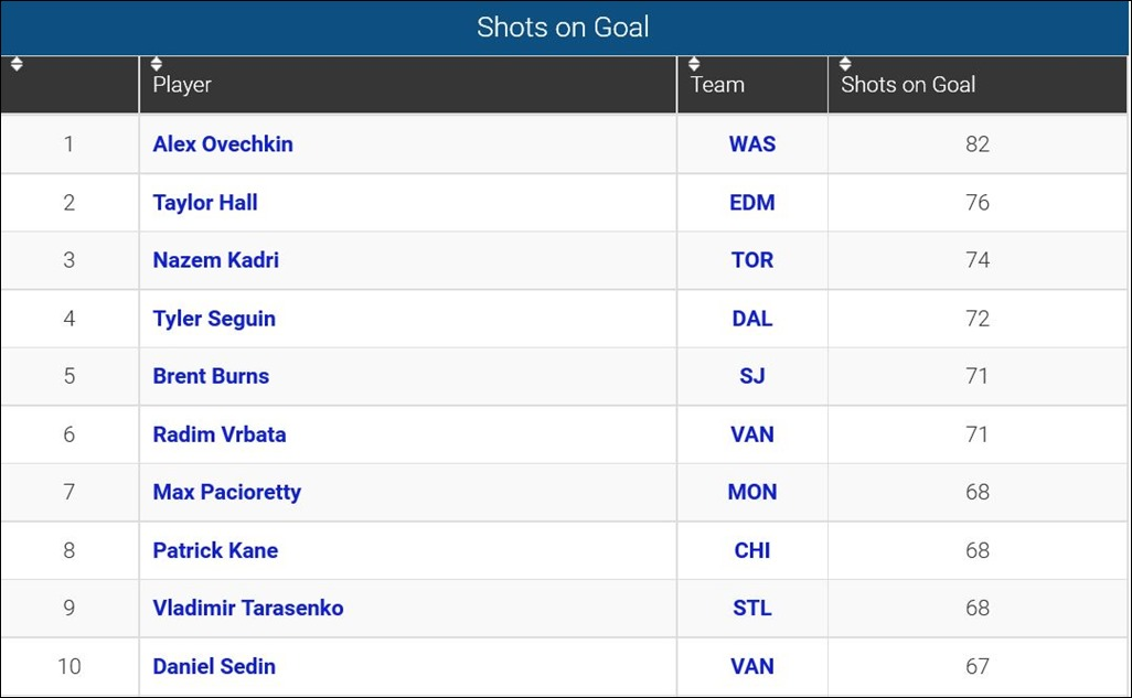 FireShot Screen Capture #126 - 'Player Shots on Goal_ 2015-16 NHL Season' - www_sportingcharts_com_nhl_stats_player-shots-on-goal_2015
