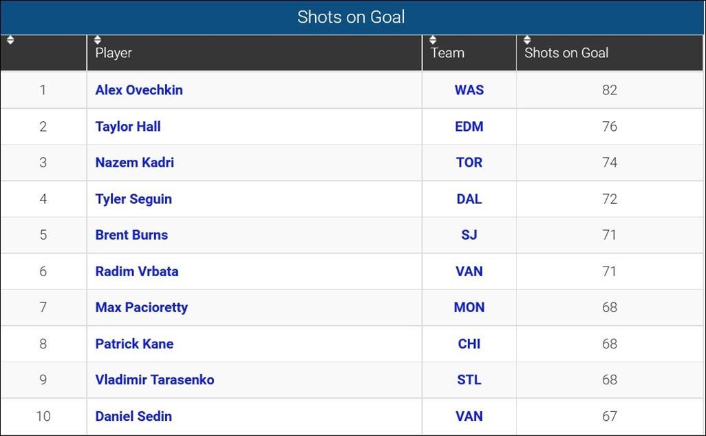 FireShot Screen Capture #126 - 'Player Shots on Goal_ 2015-16 NHL Season' - www_sportingcharts_com_nhl_stats_player-shots-on-goal_2015