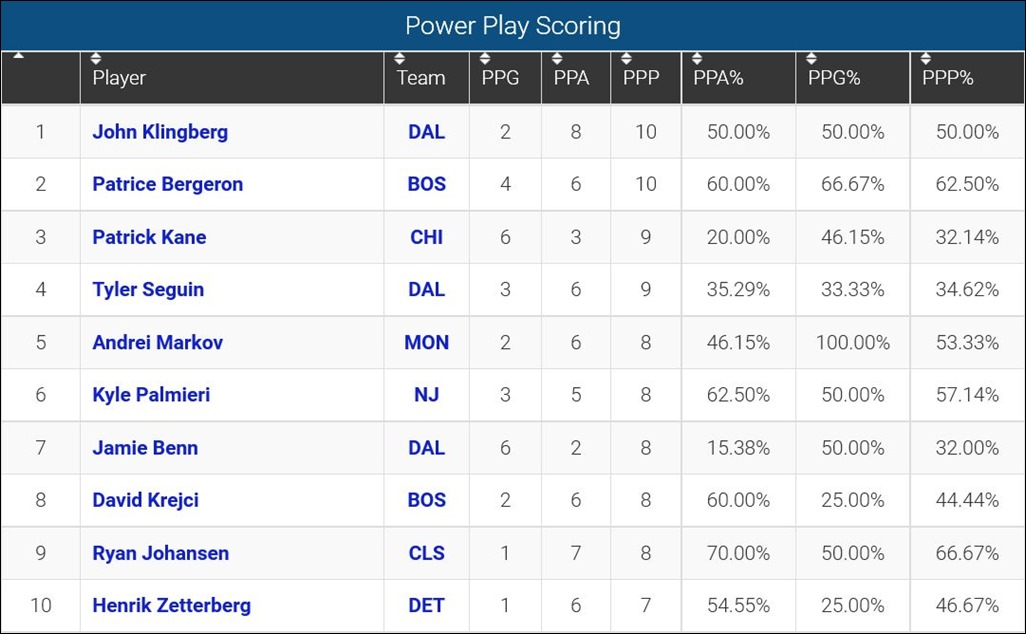 FireShot Screen Capture #127 - 'Power Play Scoring Leaders_ 2015-16 NHL Se_' - www_sportingcharts_com_nhl_stats_player-power-play-scoring-leaders_2015