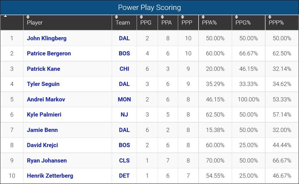 FireShot Screen Capture #127 - 'Power Play Scoring Leaders_ 2015-16 NHL Se_' - www_sportingcharts_com_nhl_stats_player-power-play-scoring-leaders_2015
