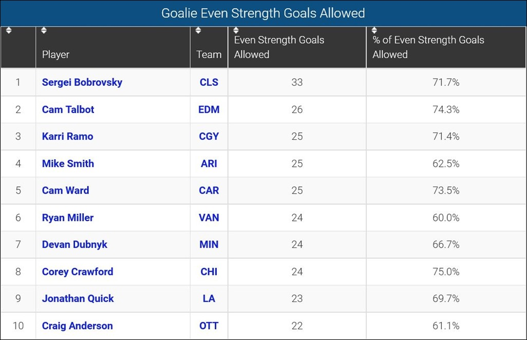 FireShot Screen Capture #129 - 'Goalie Even Strength Goals Allowed_ 2015-_' - www_sportingcharts_com_nhl_stats_goalie-even-strength-goals-allowed_2015
