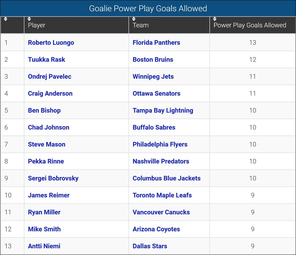 FireShot Screen Capture #130 - 'Goalie Power Play Goals Allowed_ 2015-16 NHL_' - www_sportingcharts_com_nhl_stats_goalie-power-play-goals-allowed_2015