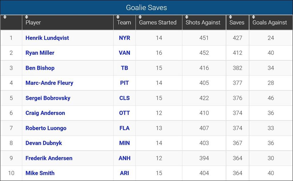 FireShot Screen Capture #131 - 'Goalie Save Leaders_ 2015-16 NHL Season' - www_sportingcharts_com_nhl_stats_goalie-save-leaders_2015