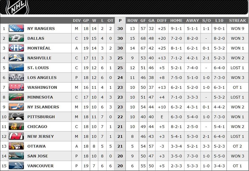 FireShot Screen Capture #142 - '2015-2016 League Standings Standings I NHL_com - Standings' - www_nhl_com_ice_standings_htm_season=20152016&type=LEA