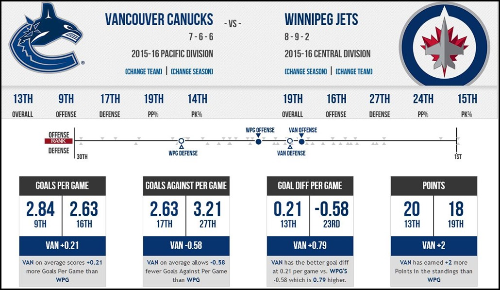 FireShot Screen Capture #143 - '2015 Vancouver Canucks vs_ 2015 Winnipeg Jets - Compare Stats, Leaders and Past Matchups' - www_sportingcharts_com_nhl