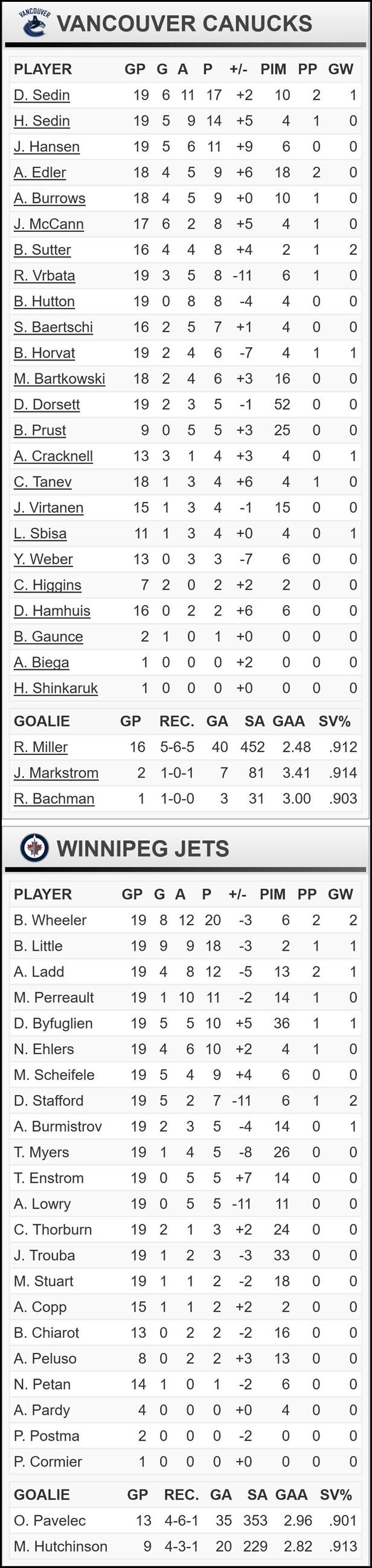 FireShot Screen Capture #146 - 'Vancouver Canucks at Winnipeg Jets - 11_18_2015' - canucks_nhl_com_gamecenter_en_preview_id=2015020275