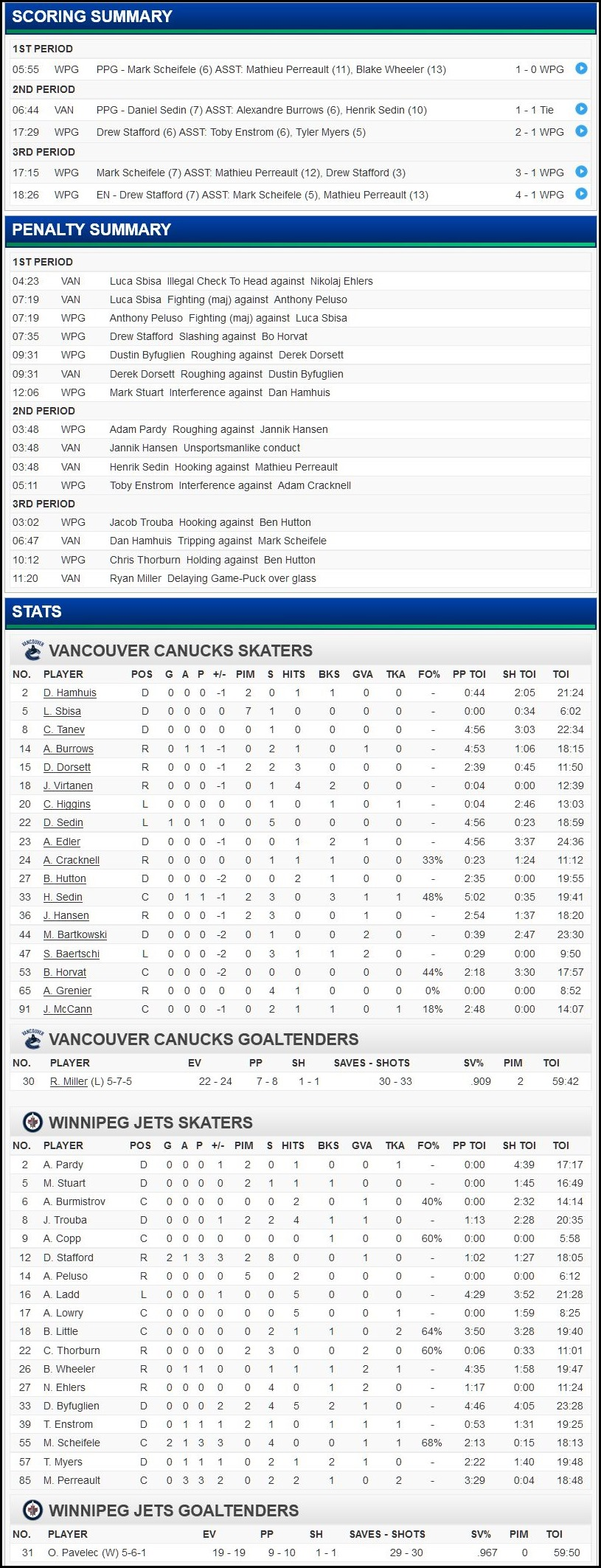 FireShot Screen Capture #147 - 'Vancouver Canucks at Winnipeg Jets - 11_18_2015' - canucks_nhl_com_gamecenter_en_boxscore_id=2015020275