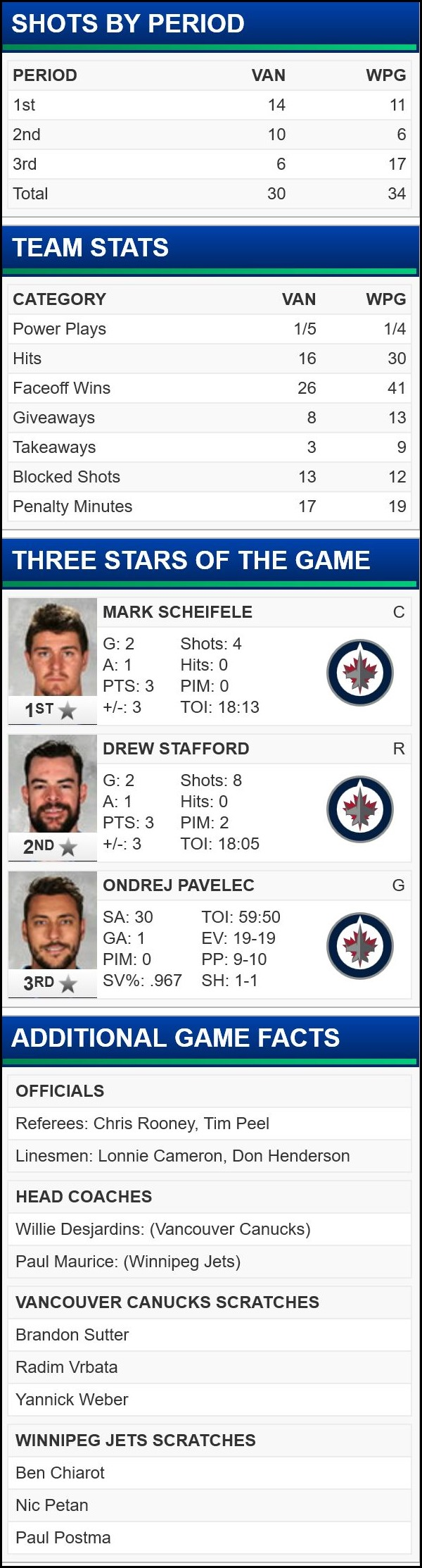 FireShot Screen Capture #148 - 'Vancouver Canucks at Winnipeg Jets - 11_18_2015' - canucks_nhl_com_gamecenter_en_boxscore_id=2015020275