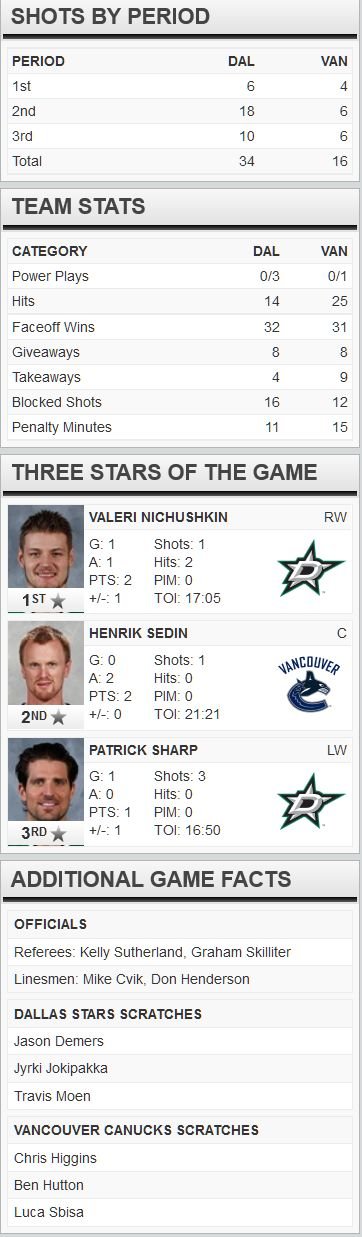 FireShot Screen Capture #262 - 'Dallas Stars at Vancouver Canucks - 12_03_2015' - www_nhl_com_gamecenter_en_boxscore_id=2015020380