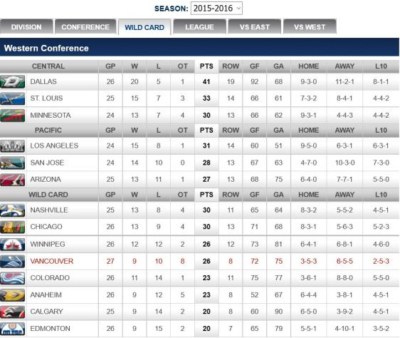 FireShot Screen Capture #264 - '2015-2016 Wild Card - Vancouver Canucks - Standings' - canucks_nhl_com_club_standings_htm_season=20152016&type=WC