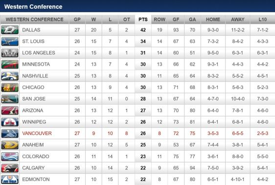 FireShot Screen Capture #265 - '2015-2016 Conference Standings - Vancouver Canucks - Standings' - canucks_nhl_com_club_standings_htm_season=20152016&t