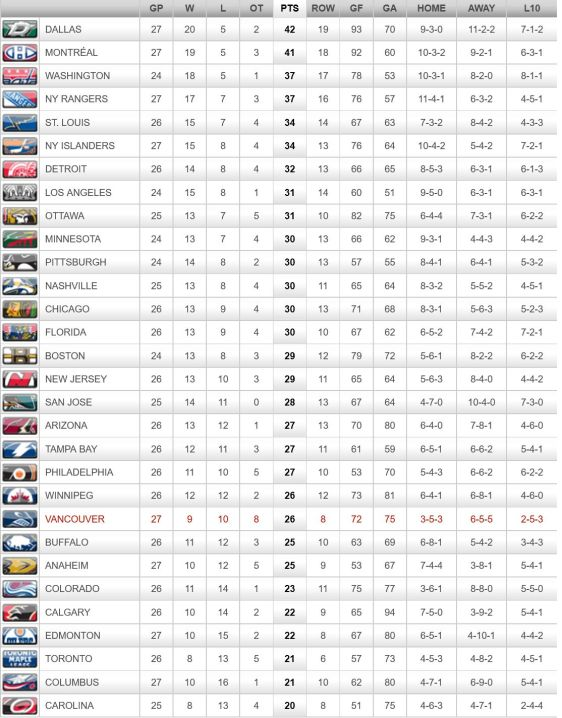 FireShot Screen Capture #266 - '2015-2016 League Standings - Vancouver Canucks - Standings' - canucks_nhl_com_club_standings_htm_season=20152016&type=