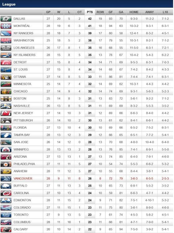 FireShot Screen Capture #278 - '2015-2016 League Standings - Vancouver Canucks - Standings' - canucks_nhl_com_club_standings_htm_season=20152016&type=