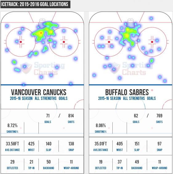 FireShot Screen Capture #283 - '2015 Vancouver Canucks vs_ 2015 Buffalo Sabres - Compare Stats, Leaders and Past Matchups' - www_sportingcharts_com_nh