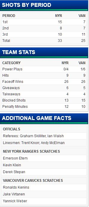 FireShot Screen Capture #296 - 'New York Rangers at Vancouver Canucks - 12_09_2015' - canucks_nhl_com_gamecenter_en_boxscore_id=2015020420