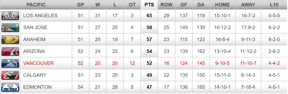 FireShot Screen Capture #299 - '2015-2016 Division Standings - Vancouver Canucks - Standings' - canucks_nhl_com_club_standings_htm