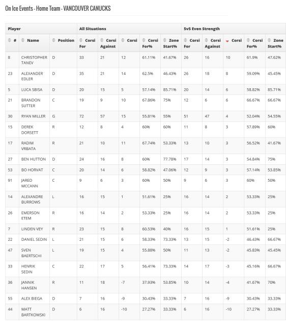 screenshot-hockeystats ca 2016-02-04 22-12-30