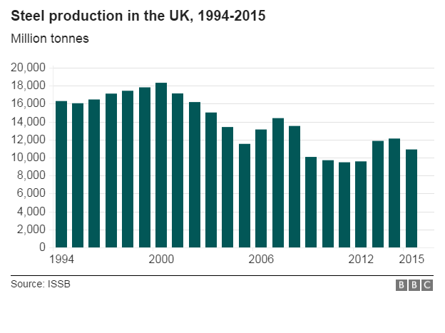 Chart showing steel production in the UK