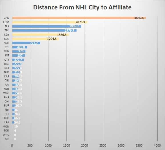 Distance From NHL City to Affiliate