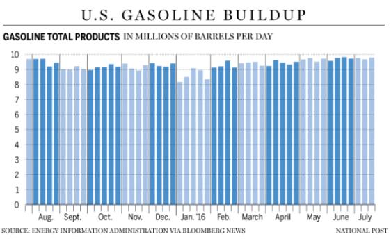 FP0725_Gasoline_Glut